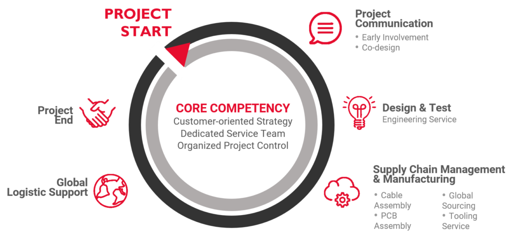 CORE_Competencies_header