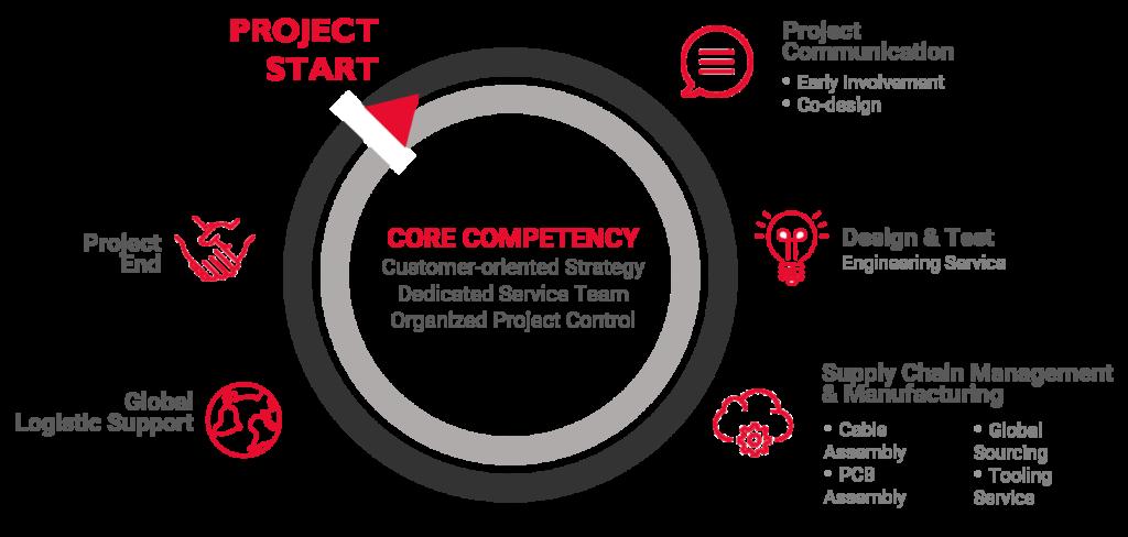 CORE_Competencies_header